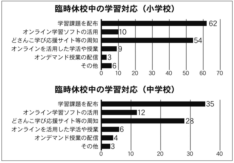 渡島 管内 コロナ 【過去記事】新型コロナウイルス情報(函館メイン)